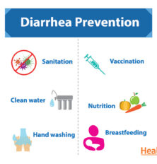 Prevention of Diarrhea